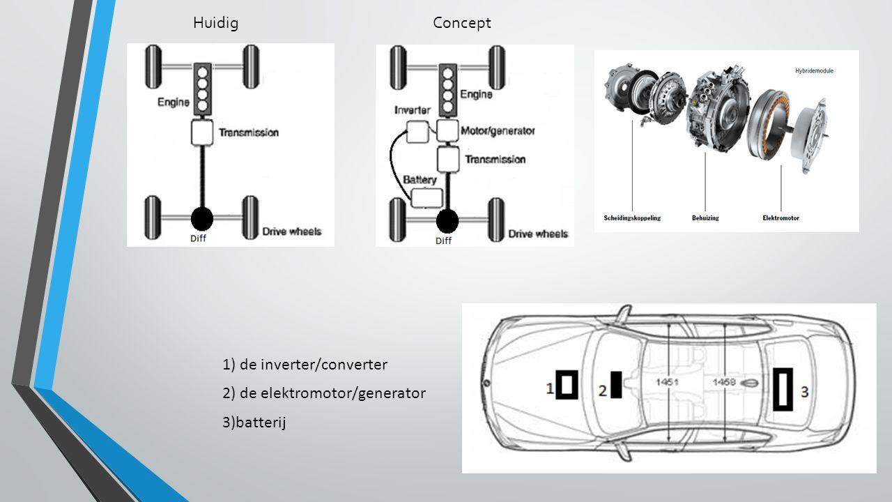 HuidigConcept 1) de inverter/converter 2) de elektromotor/generator 3)batterij