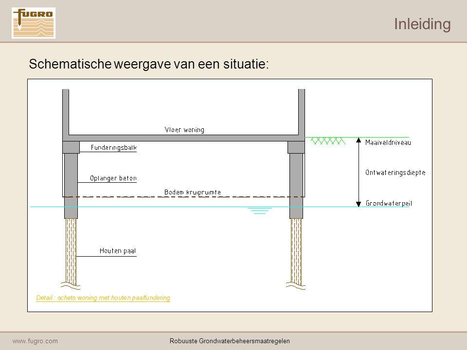 www.fugro.comRobuuste Grondwaterbeheersmaatregelen Inleiding Schematische weergave van een situatie: