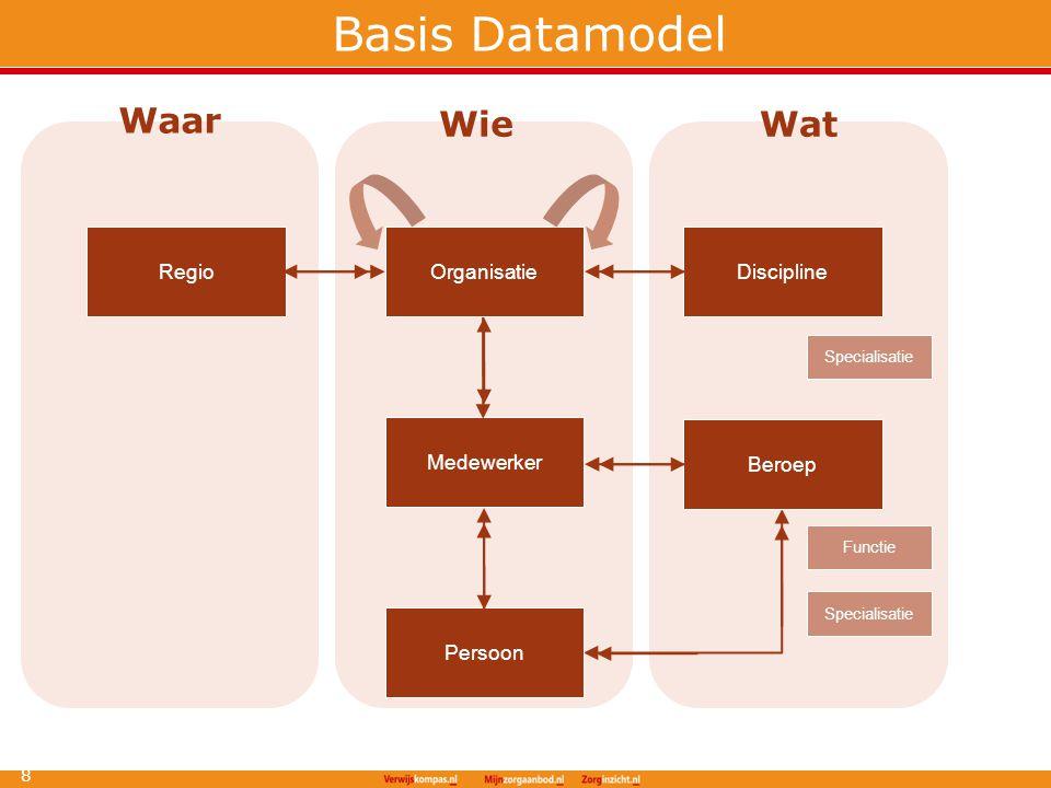 Basis Datamodel 18 Organisatie Medewerker Persoon DisciplineRegio Beroep Specialisatie Functie Specialisatie Waar WieWat