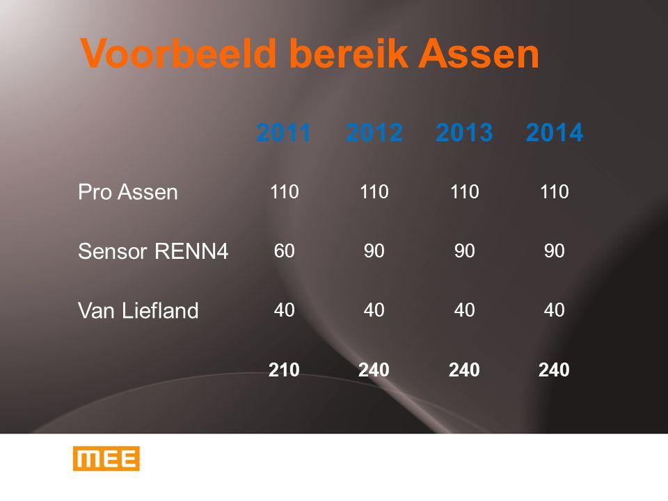 Voorbeeld bereik Assen 2011201220132014 Pro Assen 110 Sensor RENN4 6090 Van Liefland 40 210240