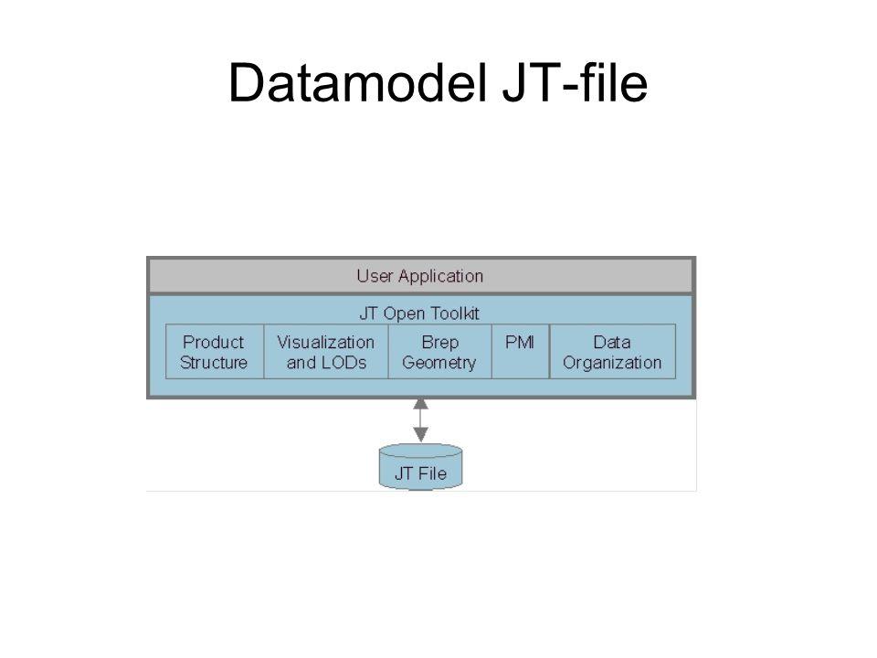 Datamodel JT-file