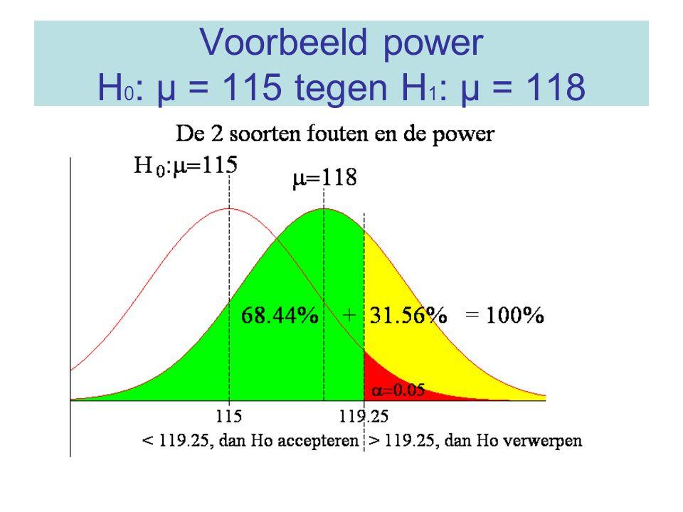 Voorbeeld power H 0 : μ = 115 tegen H 1 : μ = 118
