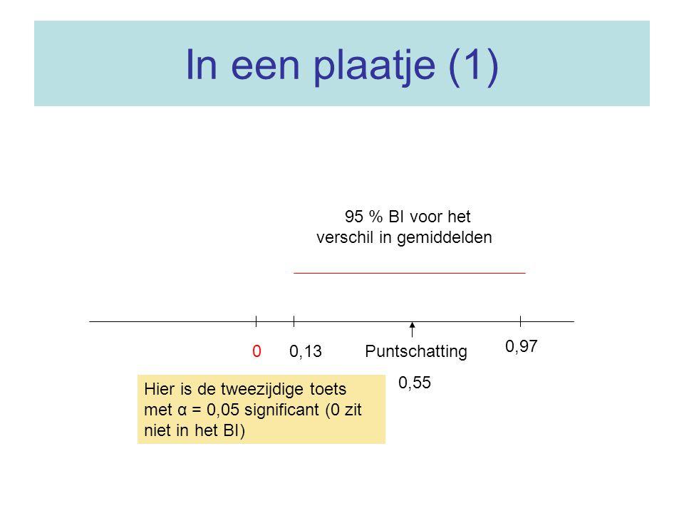 In een plaatje (1) Puntschatting 0,55 0,97 0 95 % BI voor het verschil in gemiddelden Hier is de tweezijdige toets met α = 0,05 significant (0 zit nie