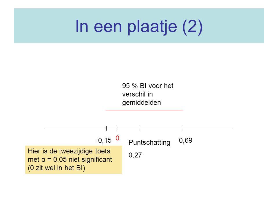 In een plaatje (2) 0 Puntschatting 0,27 0,69-0,15 95 % BI voor het verschil in gemiddelden Hier is de tweezijdige toets met α = 0,05 niet significant