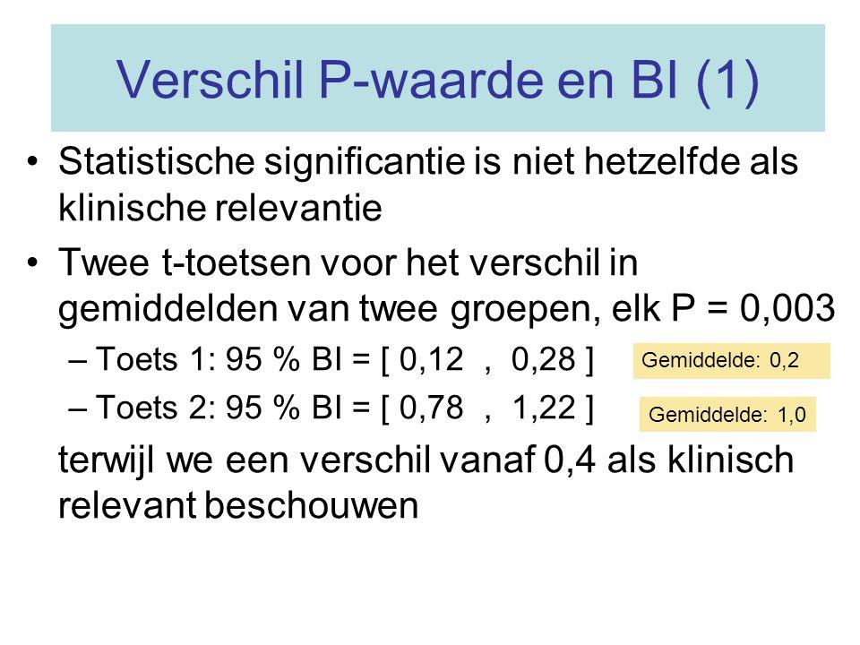 Verschil P-waarde en BI (1) Statistische significantie is niet hetzelfde als klinische relevantie Twee t-toetsen voor het verschil in gemiddelden van