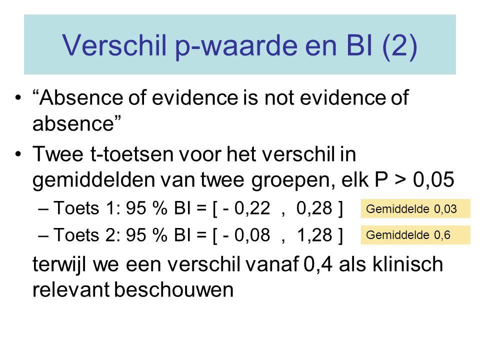 """Verschil p-waarde en BI (2) """"Absence of evidence is not evidence of absence"""" Twee t-toetsen voor het verschil in gemiddelden van twee groepen, elk P >"""