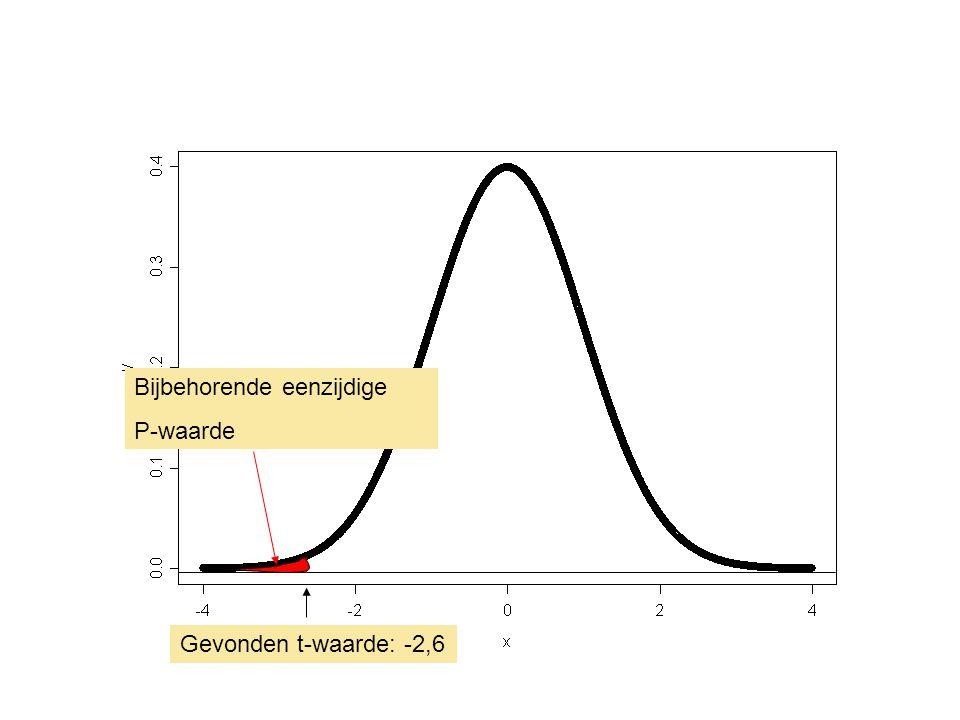 In een plaatje (1) Puntschatting 0,55 0,97 0 95 % BI voor het verschil in gemiddelden Hier is de tweezijdige toets met α = 0,05 significant (0 zit niet in het BI) 0,13