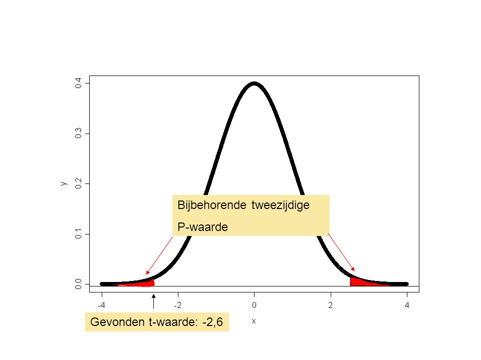 Definitie P-waarde De P-waarde is de kans op de in de steekproef gevonden waarde of nog extremer, onder de aanname dat de nulhypothese juist is Een kleine P-waarde maakt de nulhypothese ongeloofwaardig P ≤ α: verwerp H 0 P > α: accepteer H 0 α is het significantieniveau, of de onbetrouwbaarheid, van de toets, meestal geldt α = 0,05