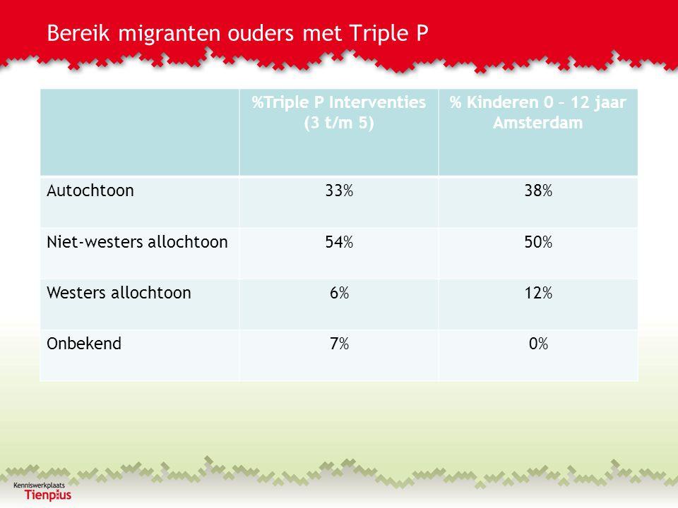 Bereik migranten ouders met Triple P %Triple P Interventies (3 t/m 5) % Kinderen 0 – 12 jaar Amsterdam Autochtoon33%38% Niet-westers allochtoon54%50%