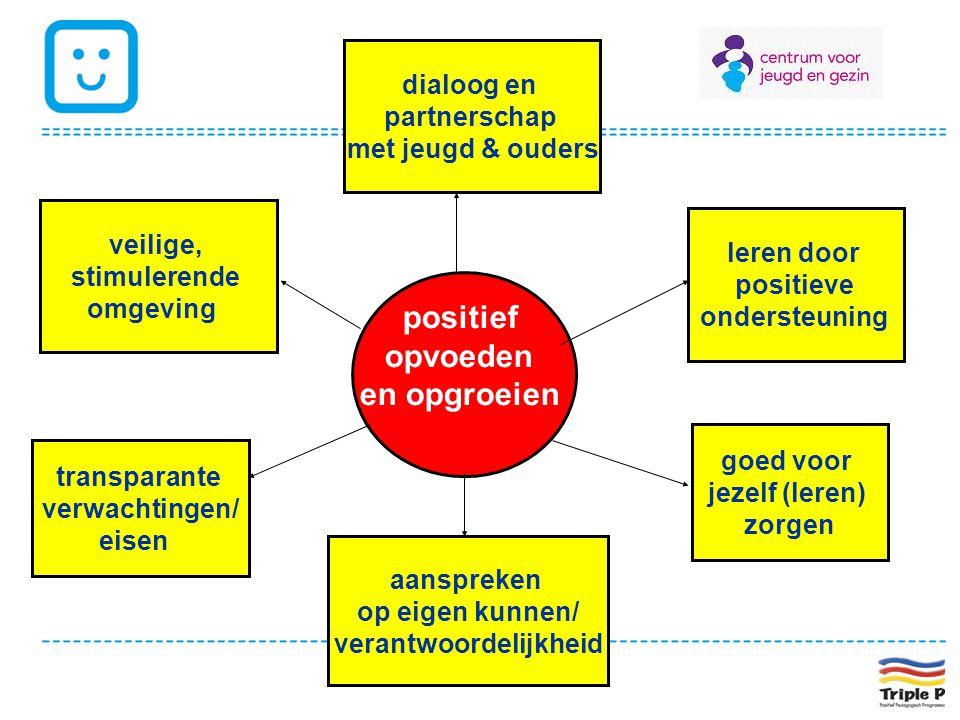 positief opvoeden en opgroeien veilige, stimulerende omgeving leren door positieve ondersteuning transparante verwachtingen/ eisen aanspreken op eigen