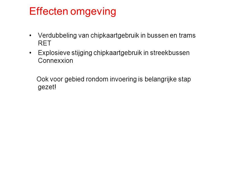Effecten omgeving Verdubbeling van chipkaartgebruik in bussen en trams RET Explosieve stijging chipkaartgebruik in streekbussen Connexxion Ook voor gebied rondom invoering is belangrijke stap gezet!