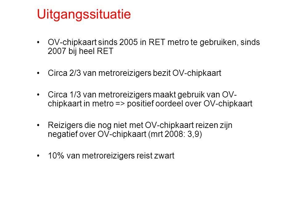 Uitgangssituatie OV-chipkaart sinds 2005 in RET metro te gebruiken, sinds 2007 bij heel RET Circa 2/3 van metroreizigers bezit OV-chipkaart Circa 1/3 van metroreizigers maakt gebruik van OV- chipkaart in metro => positief oordeel over OV-chipkaart Reizigers die nog niet met OV-chipkaart reizen zijn negatief over OV-chipkaart (mrt 2008: 3,9) 10% van metroreizigers reist zwart
