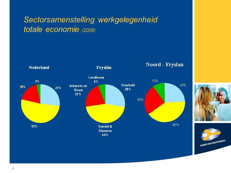 19 Regionale werkzaamheden en projecten Activiteitenplan 2010 > Noordelijk startersproject en Kennis Intensief Netwerk Doorgroeiers > Regiomanagement voor ondernemers > Haal winst uit bijeenkomsten in Eemshaven, Harlingen, Hoogeveen en de Bouw etc.