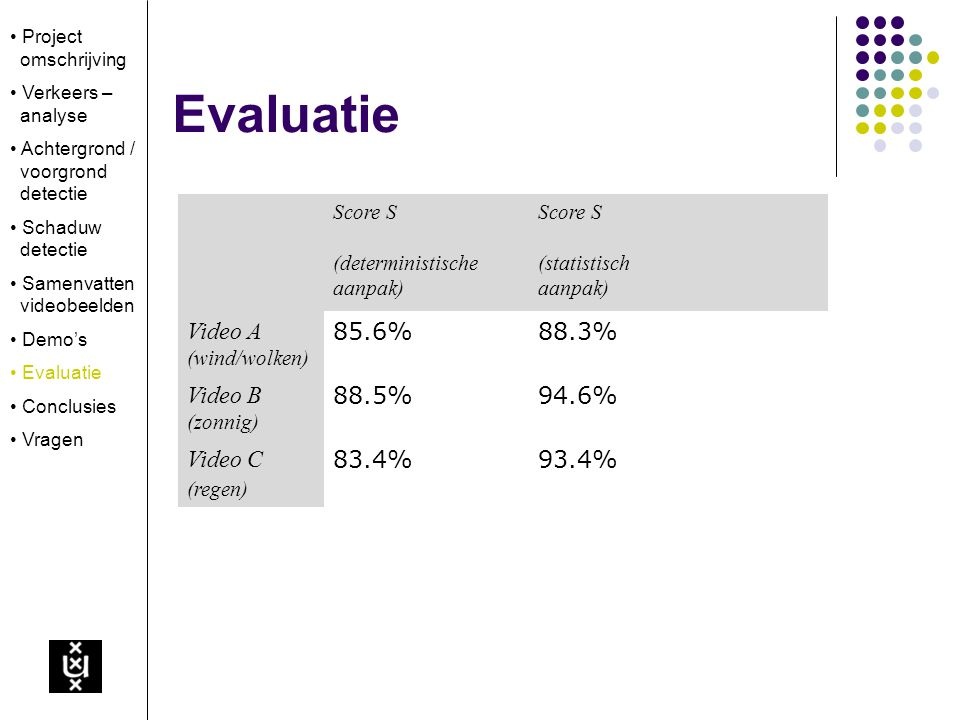 Score S (deterministische aanpak) Score S (statistisch aanpak) Video A (wind/wolken) 85.6%88.3% Video B (zonnig) 88.5%94.6% Video C (regen) 83.4%93.4% Evaluatie Project omschrijving Verkeers – analyse Achtergrond / voorgrond detectie Schaduw detectie Samenvatten videobeelden Demo's Evaluatie Conclusies Vragen