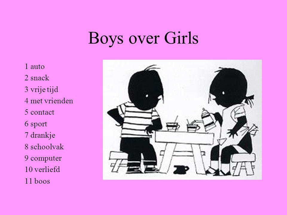 Boys over Girls 1 auto 2 snack 3 vrije tijd 4 met vrienden 5 contact 6 sport 7 drankje 8 schoolvak 9 computer 10 verliefd 11 boos