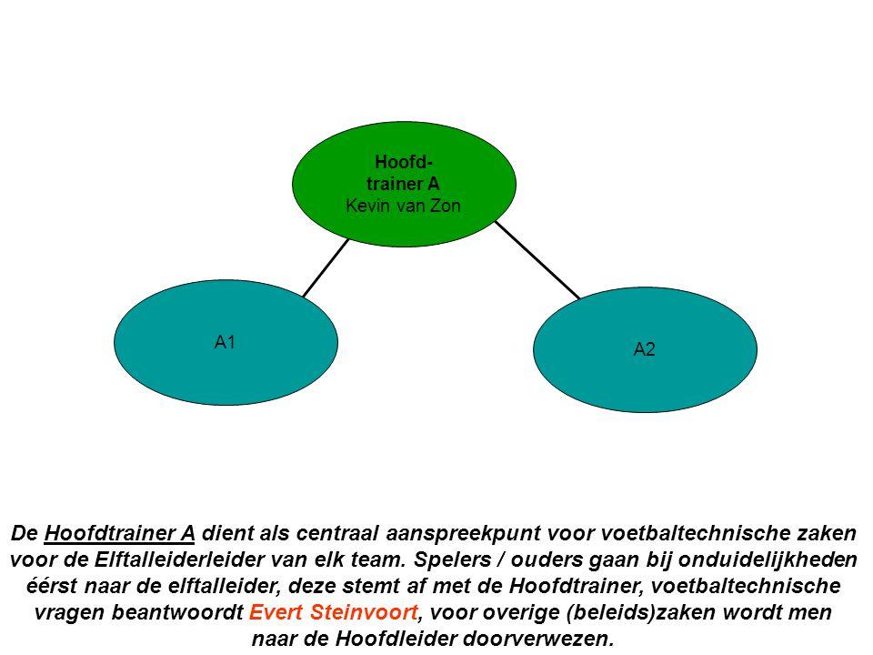 A2 A1 Hoofd- trainer A Kevin van Zon De Hoofdtrainer A dient als centraal aanspreekpunt voor voetbaltechnische zaken voor de Elftalleiderleider van el