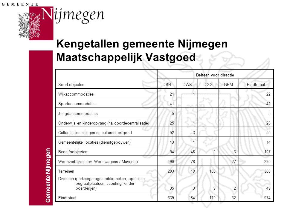 Gemeente Nijmegen Kengetallen gemeente Nijmegen Maatschappelijk Vastgoed Soort objecten Beheer voor directie DSBDWSDGGGEMEindtotaal Wijkaccommodaties2
