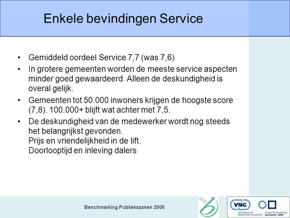 Benchmarking Publiekszaken 2006 Enkele bevindingen Service Gemiddeld oordeel Service 7,7 (was 7,6) In grotere gemeenten worden de meeste service aspec