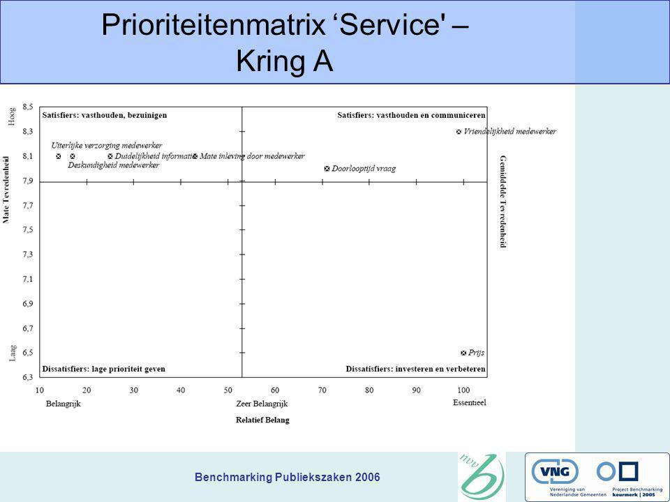 Benchmarking Publiekszaken 2006 Prioriteitenmatrix 'Service' – Kring A