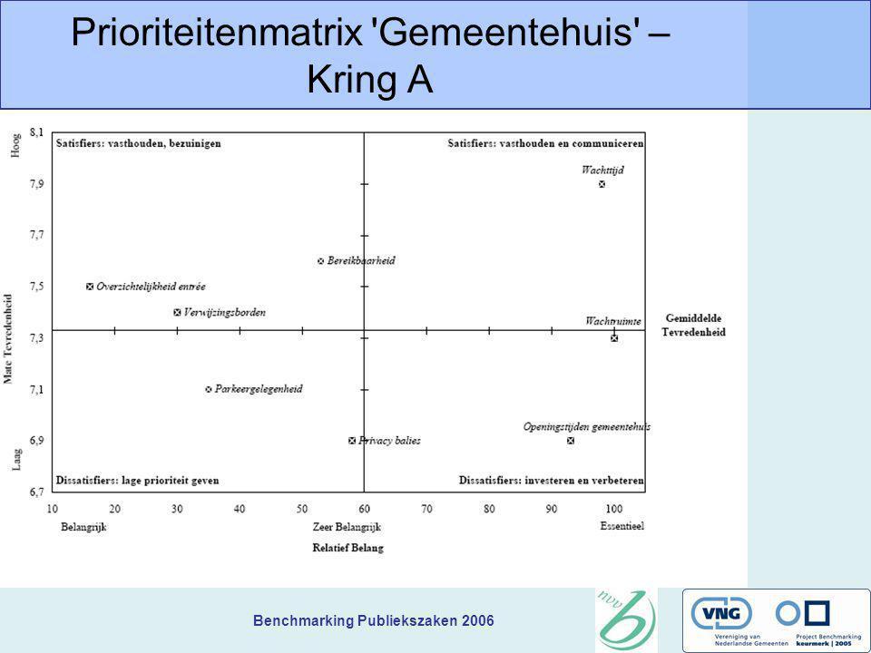 Benchmarking Publiekszaken 2006 Prioriteitenmatrix 'Gemeentehuis' – Kring A