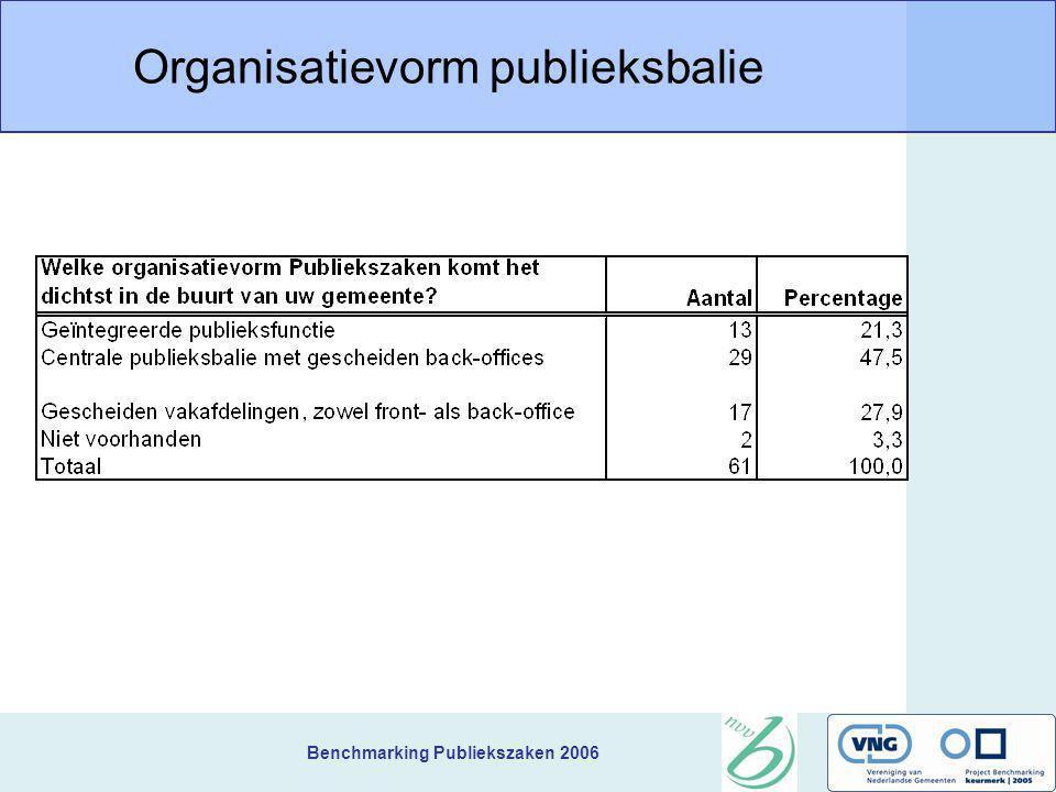 Benchmarking Publiekszaken 2006 Organisatievorm publieksbalie