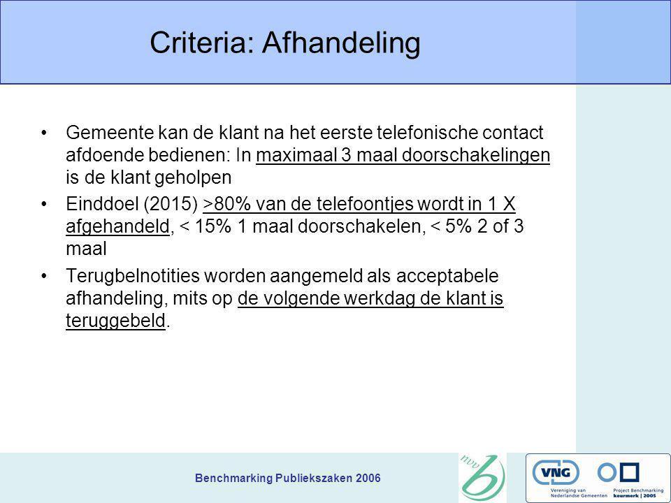 Benchmarking Publiekszaken 2006 Criteria: Afhandeling Gemeente kan de klant na het eerste telefonische contact afdoende bedienen: In maximaal 3 maal d