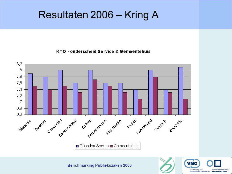 Benchmarking Publiekszaken 2006 Resultaten 2006 – Kring A