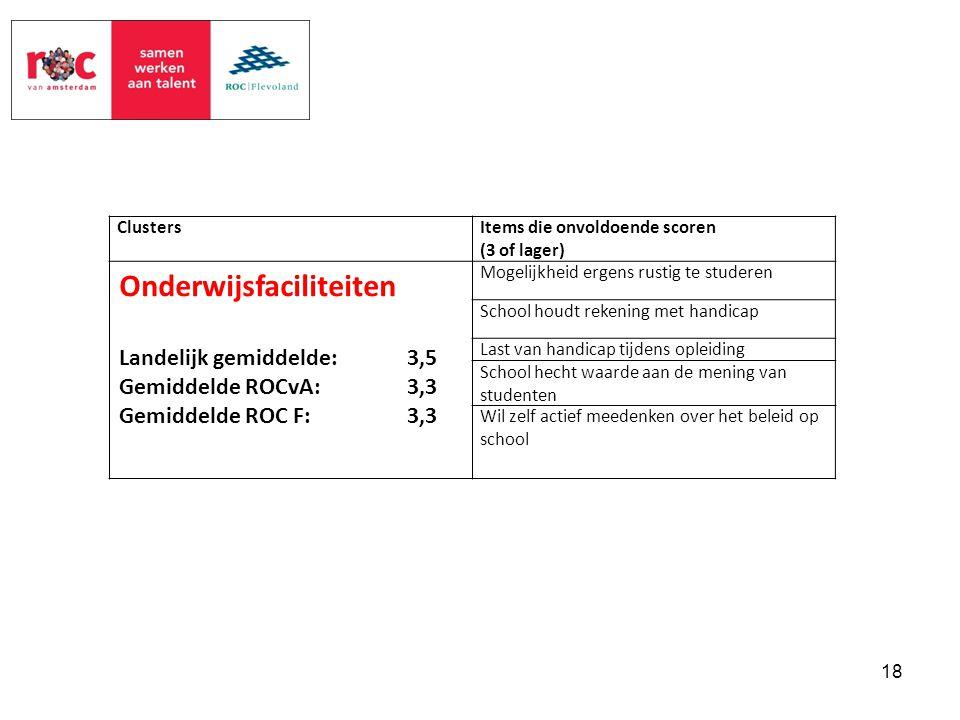 ClustersItems die onvoldoende scoren (3 of lager) Onderwijsfaciliteiten Landelijk gemiddelde: 3,5 Gemiddelde ROCvA:3,3 Gemiddelde ROC F:3,3 Mogelijkhe