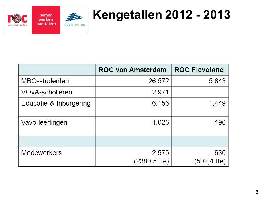 Kengetallen 2012 - 2013 ROC van AmsterdamROC Flevoland MBO-studenten26.5725.843 VOvA-scholieren2.971 Educatie & Inburgering6.1561.449 Vavo-leerlingen1