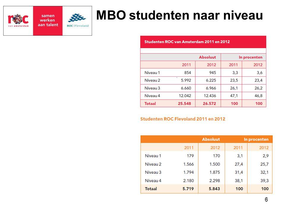 6 MBO studenten naar niveau