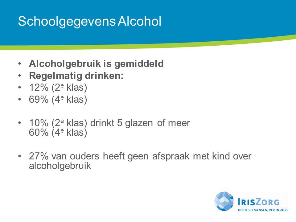 Schoolgegevens Alcohol Alcoholgebruik is gemiddeld Regelmatig drinken: 12% (2 e klas) 69% (4 e klas) 10% (2 e klas) drinkt 5 glazen of meer 60% (4 e k