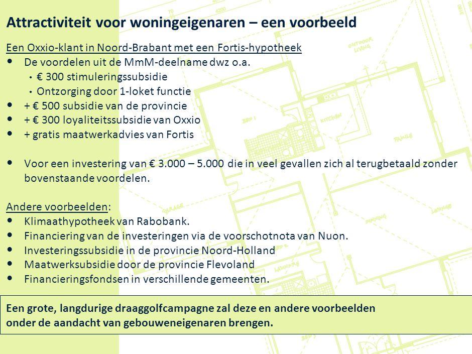 Attractiviteit voor woningeigenaren – een voorbeeld Een Oxxio-klant in Noord-Brabant met een Fortis-hypotheek De voordelen uit de MmM-deelname dwz o.a