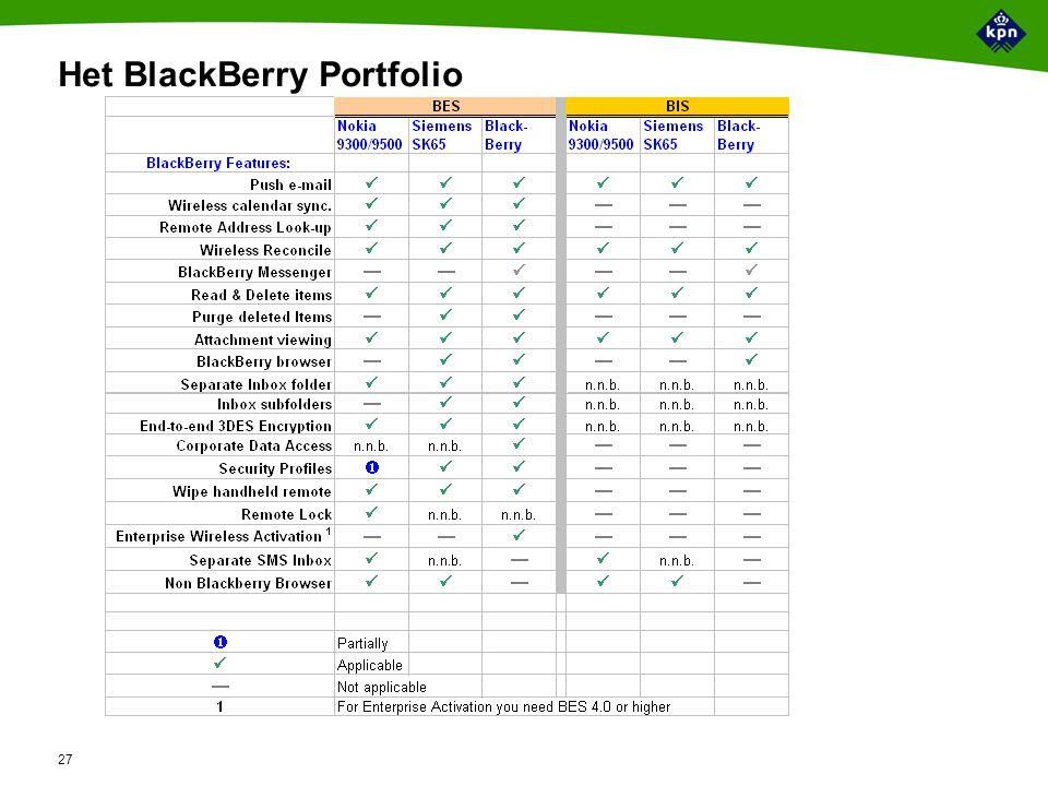 27 Het BlackBerry Portfolio
