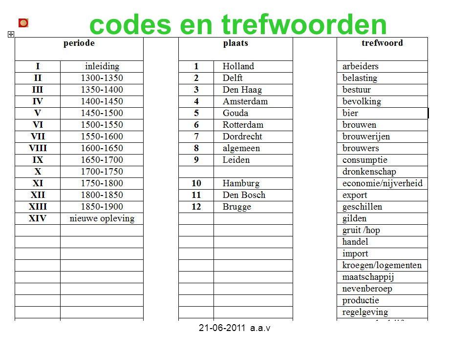 21-06-2011 a.a.v codes en trefwoorden