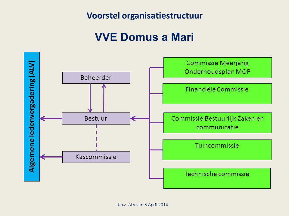 Voorstel organisatiestructuur VVE Domus a Mari t.b.v. ALV van 3 April 2014 Algemene ledenvergadering (ALV) Beheerder Kascommissie Bestuur Commissie Me