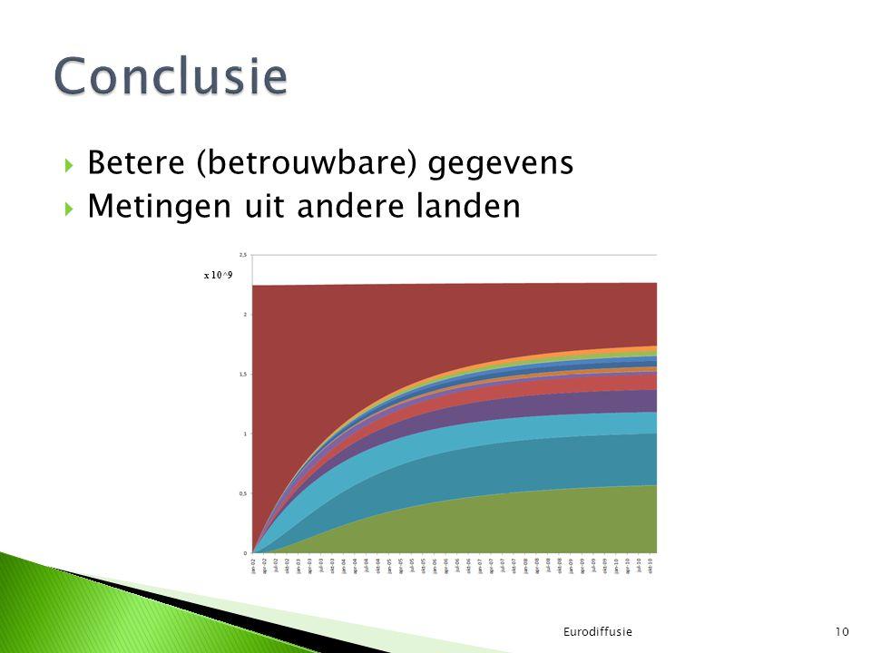  Betere (betrouwbare) gegevens  Metingen uit andere landen Eurodiffusie10 x 10^9