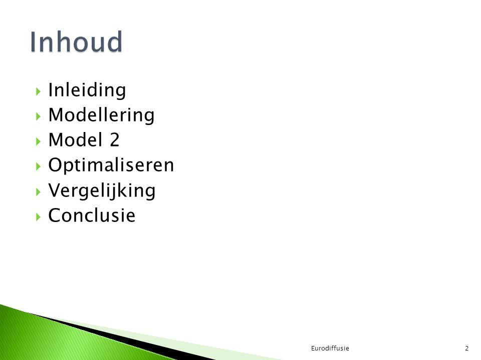  Inleiding  Modellering  Model 2  Optimaliseren  Vergelijking  Conclusie Eurodiffusie2