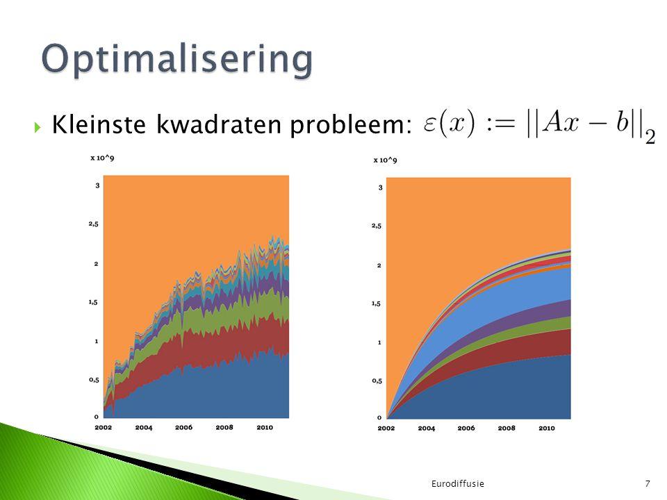  Kleinste kwadraten probleem: Eurodiffusie7