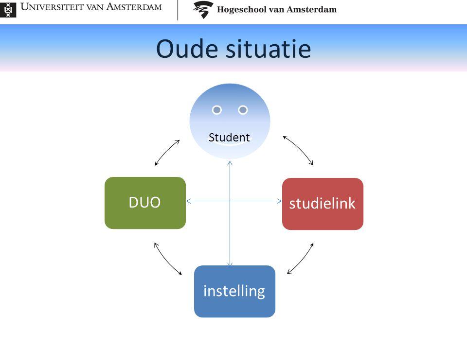 Oude situatie Student studielinkinstellingDUO