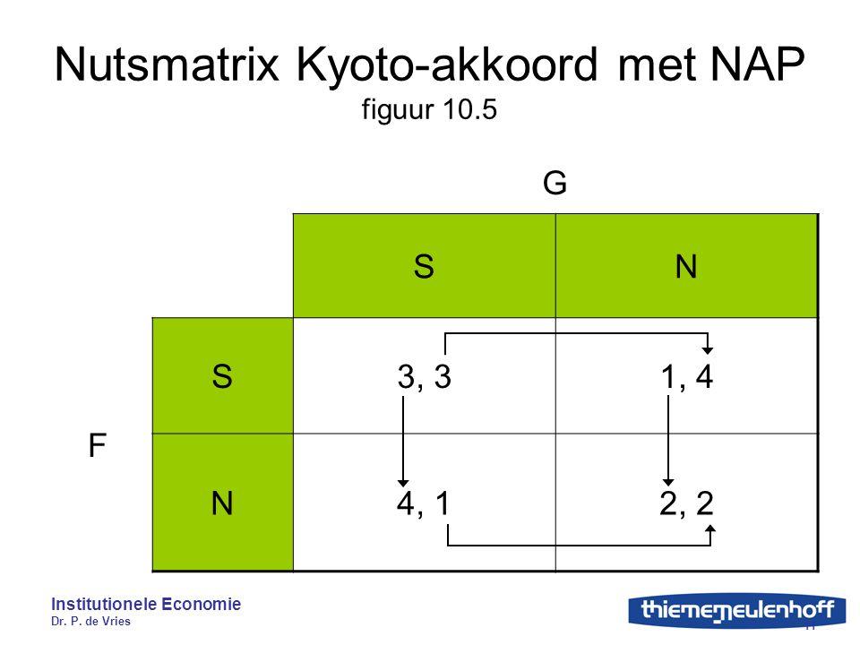 Institutionele Economie Dr. P. de Vries 11 Nutsmatrix Kyoto-akkoord met NAP figuur 10.5 G SN F S3, 31, 4 N4, 12, 2