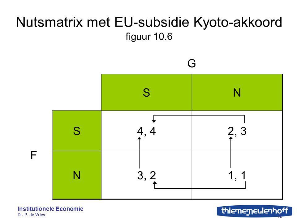 Institutionele Economie Dr. P. de Vries 12 Nutsmatrix met EU-subsidie Kyoto-akkoord figuur 10.6 G SN F S4, 42, 3 N3, 21, 1