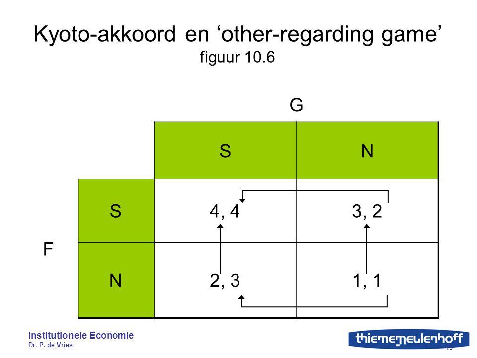 Institutionele Economie Dr. P. de Vries 13 Kyoto-akkoord en 'other-regarding game' figuur 10.6 G SN F S4, 43, 2 N2, 31, 1