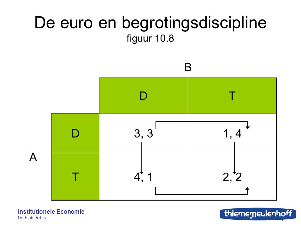 Institutionele Economie Dr. P. de Vries 14 De euro en begrotingsdiscipline figuur 10.8 B DT A D3, 31, 4 T4, 12, 2