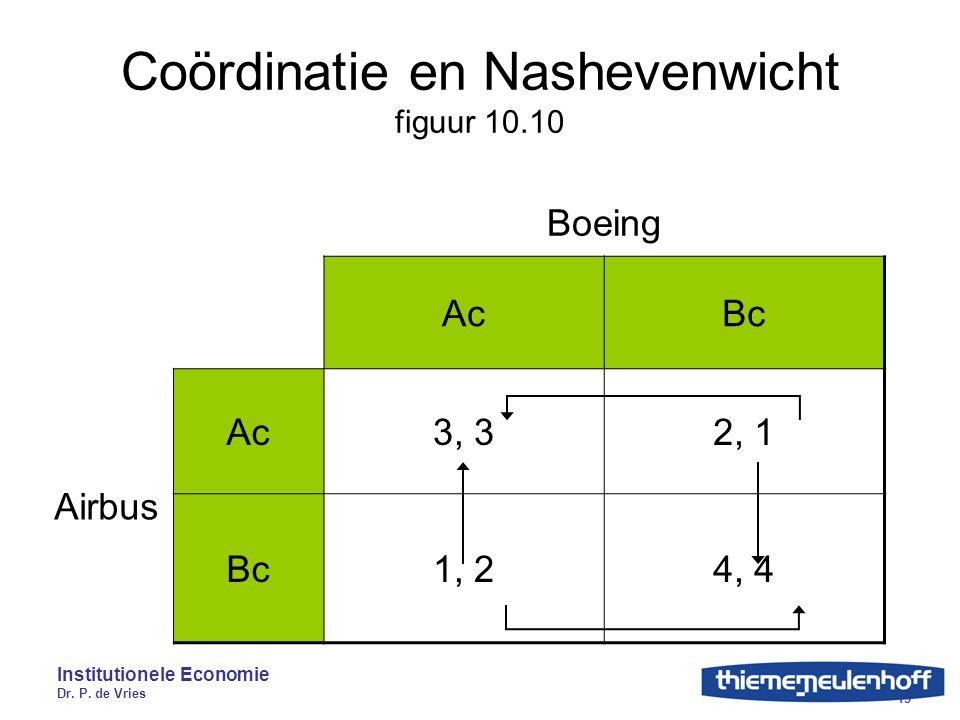 Institutionele Economie Dr. P. de Vries 15 Coördinatie en Nashevenwicht figuur 10.10 Boeing AcBc Airbus Ac3, 32, 1 Bc1, 24, 4