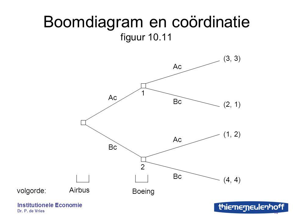 Institutionele Economie Dr. P. de Vries 16 Boomdiagram en coördinatie figuur 10.11 Ac Bc 1 2 (3, 3) (2, 1) (1, 2) (4, 4) volgorde: Airbus Boeing Ac Bc