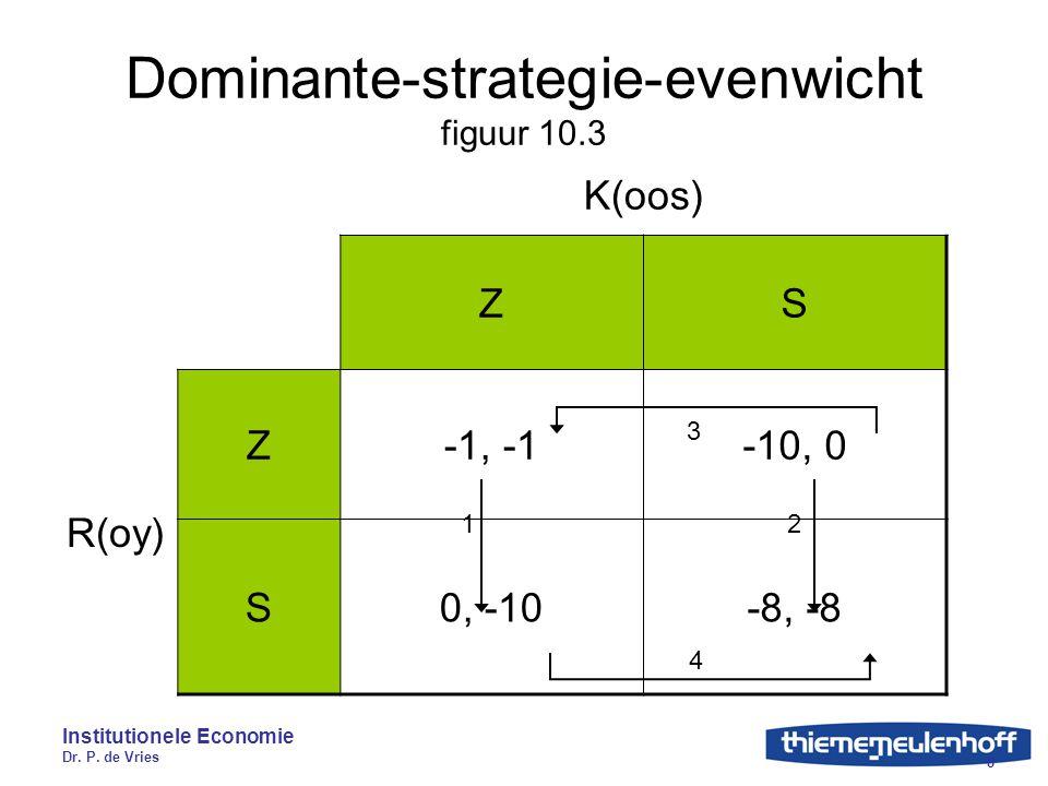 Institutionele Economie Dr. P. de Vries 8 Dominante-strategie-evenwicht figuur 10.3 K(oos) ZS R(oy) Z-1, -1-10, 0 S0, -10-8, -8 1 2 3 4
