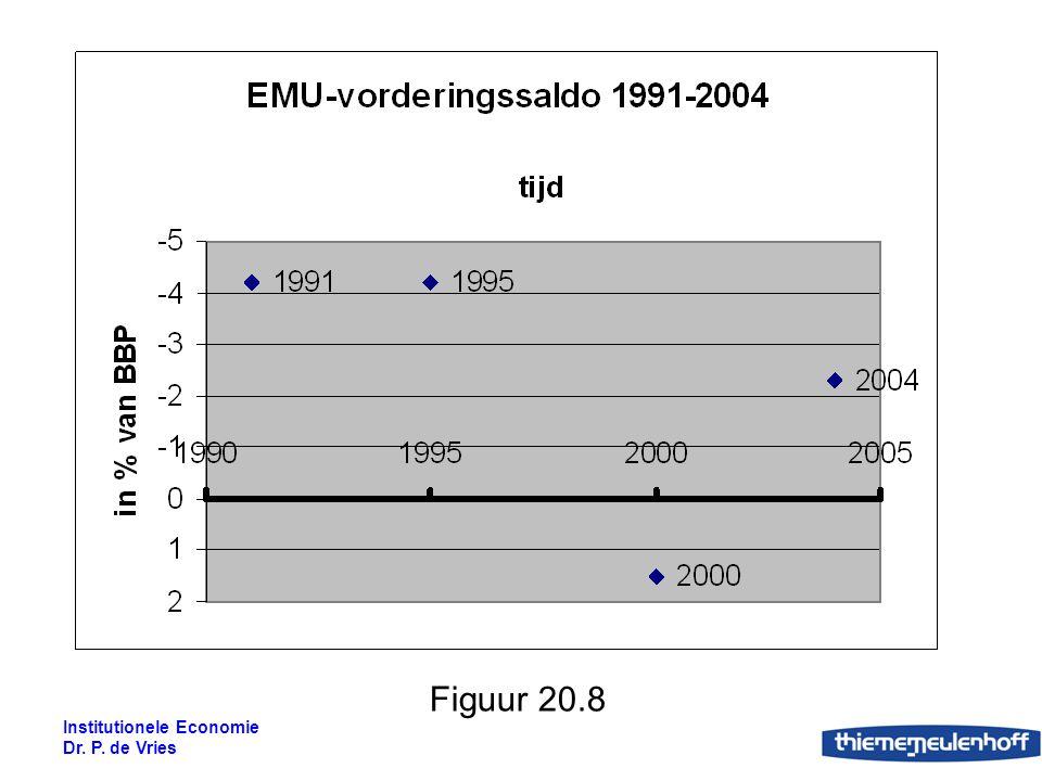 Institutionele Economie Dr. P. de Vries Figuur 20.8