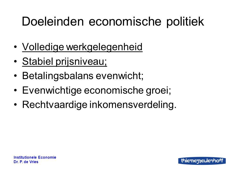 Institutionele Economie Dr. P. de Vries figuur 20.1