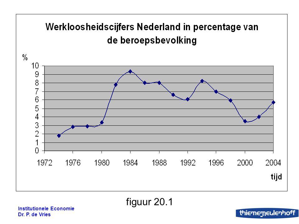 Institutionele Economie Dr. P. de Vries figuur 20.2