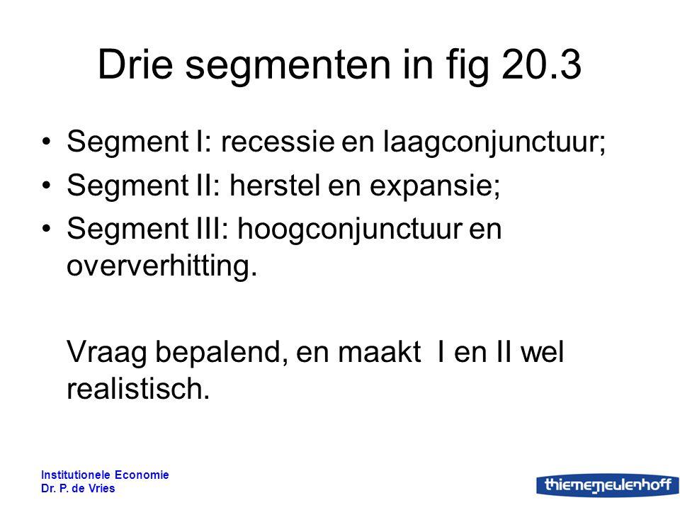 Institutionele Economie Dr.P. de Vries Conjunctuurbeleid Schuiven met de vraagcurve.